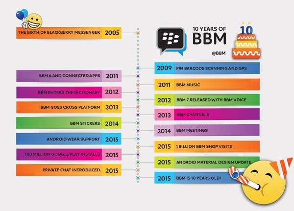 bbm-timeline-800px.jpg