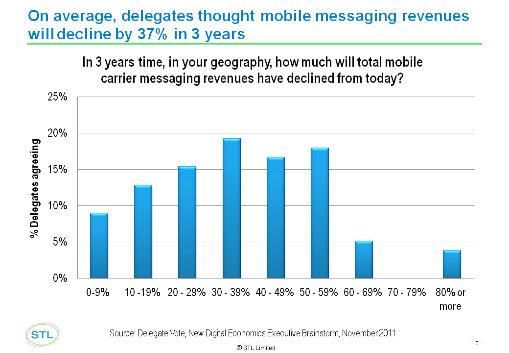EMEA Nov 2011 Event Report Slides v3 Messaging decline.png
