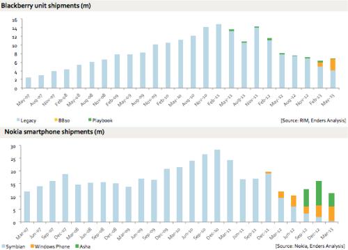 Khảo sát doanh số bán hàng của BlackBerry & Nokia