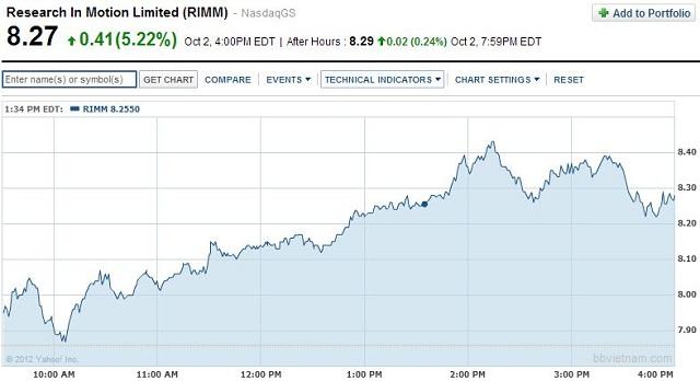 Cổ phiếu của RIM vẫn giữ vững phong độ, tiếp tục tăng 5.22% trong ngày hôm qua